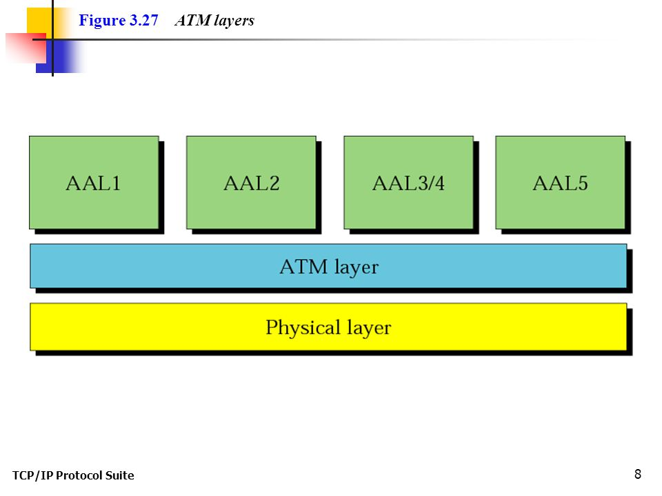 TCP/IP Protocol Suite 8 Figure 3.27 ATM layers