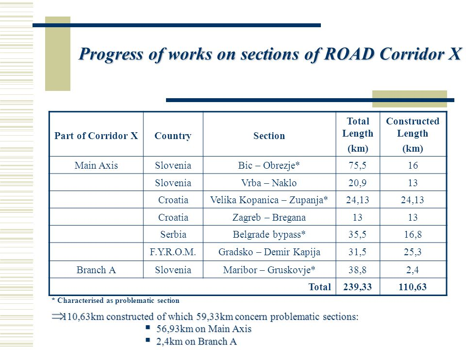 Progress of works on sections of ROAD Corridor X Part of Corridor XCountrySection Total Length (km) Constructed Length (km) Main AxisSloveniaBic – Obrezje*75,516 SloveniaVrba – Naklo20,913 CroatiaVelika Kopanica – Zupanja*24,13 CroatiaZagreb – Bregana13 SerbiaBelgrade bypass*35,516,8 F.Y.R.O.M.Gradsko – Demir Kapija31,525,3 Branch ASloveniaMaribor – Gruskovje*38,82,4 Total239,33110,63 * Characterised as problematic section  110,63km constructed of which 59,33km concern problematic sections:  56,93km on Main Axis  2,4km on Branch A