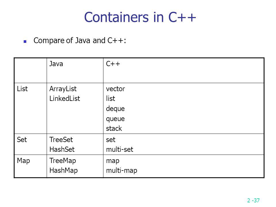 2 -1 Appendix C / C++ / Java Library String (char