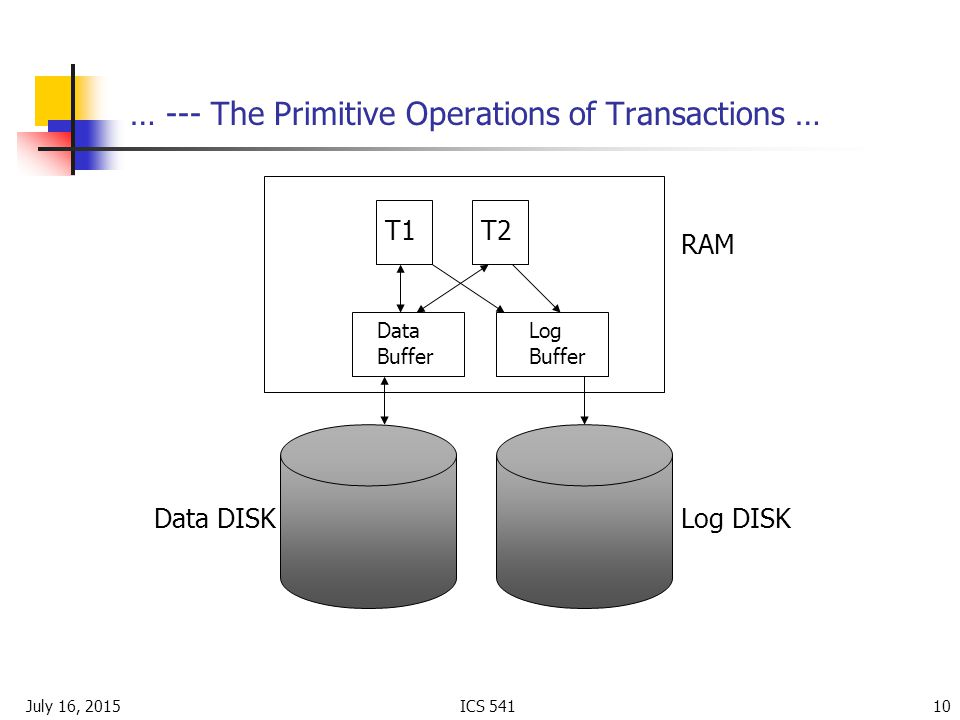 July 16, 2015ICS … --- The Primitive Operations of Transactions … RAM Data DISK T1T2 Data Buffer Log Buffer Log DISK