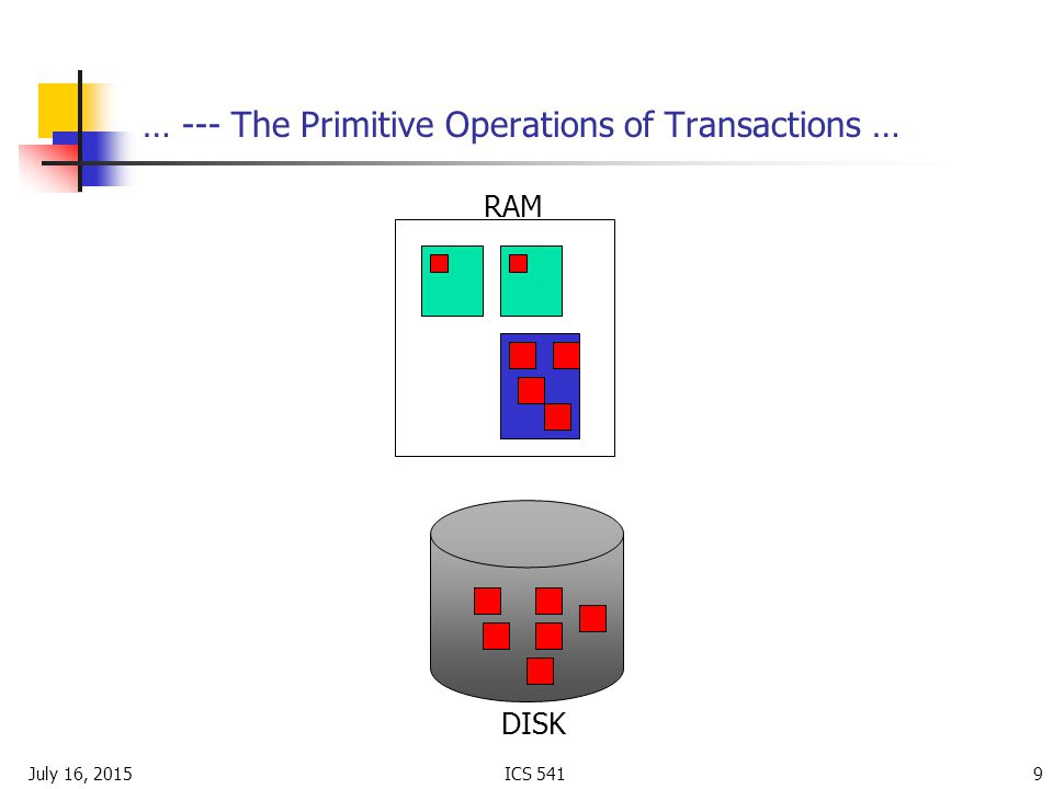 July 16, 2015ICS … --- The Primitive Operations of Transactions … RAM DISK