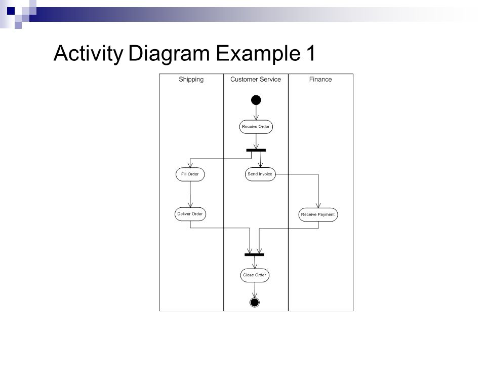 Activity diagrams adapted from systems analysis and design in a 4 activity diagram example 1 ccuart Gallery