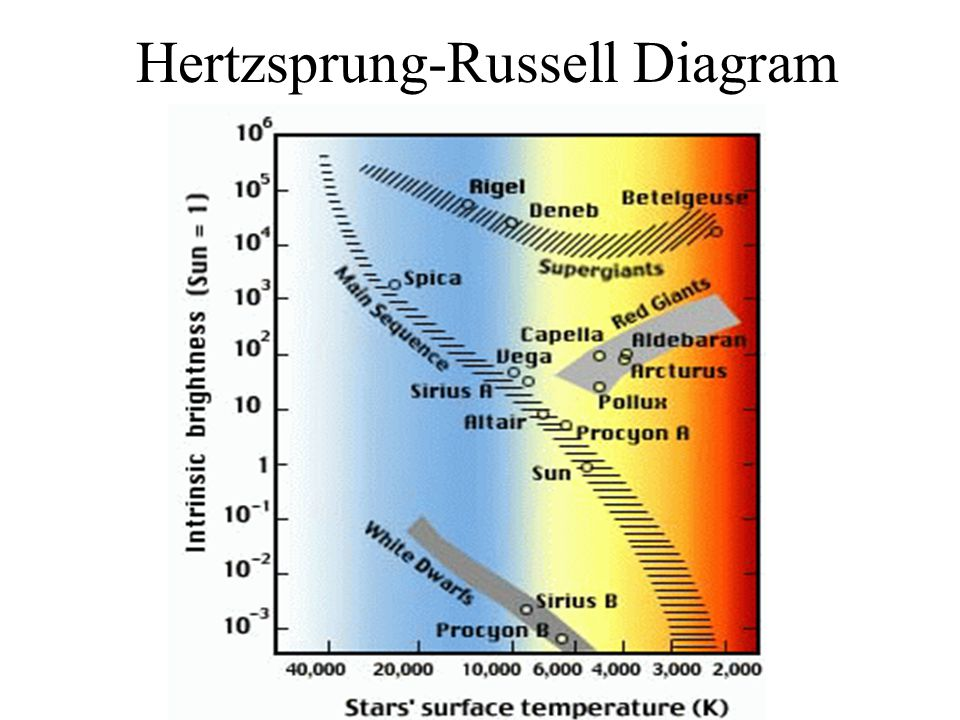 Deducing temperatures and luminosities of stars and other objects 41 hertzsprung russell diagram ccuart Choice Image