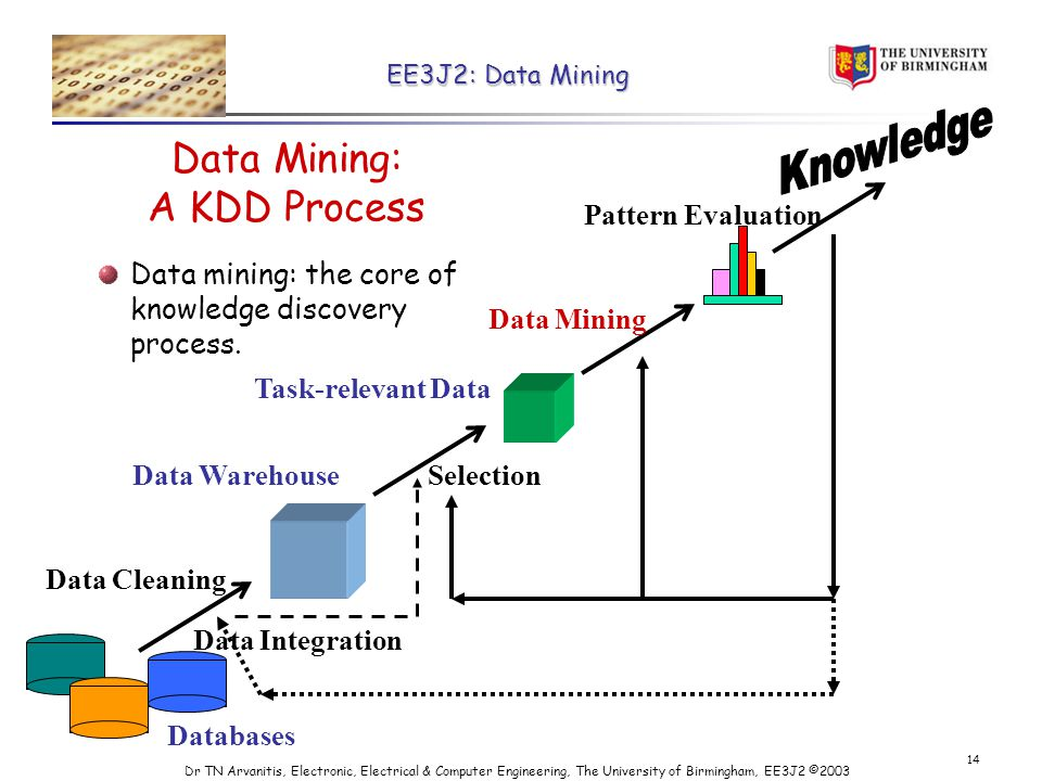 EE3J2: Data Mining Dr TN Arvanitis, Electronic, Electrical & Computer Engineering, The University of Birmingham, EE3J2 © Data Mining: A KDD Process Data mining: the core of knowledge discovery process.