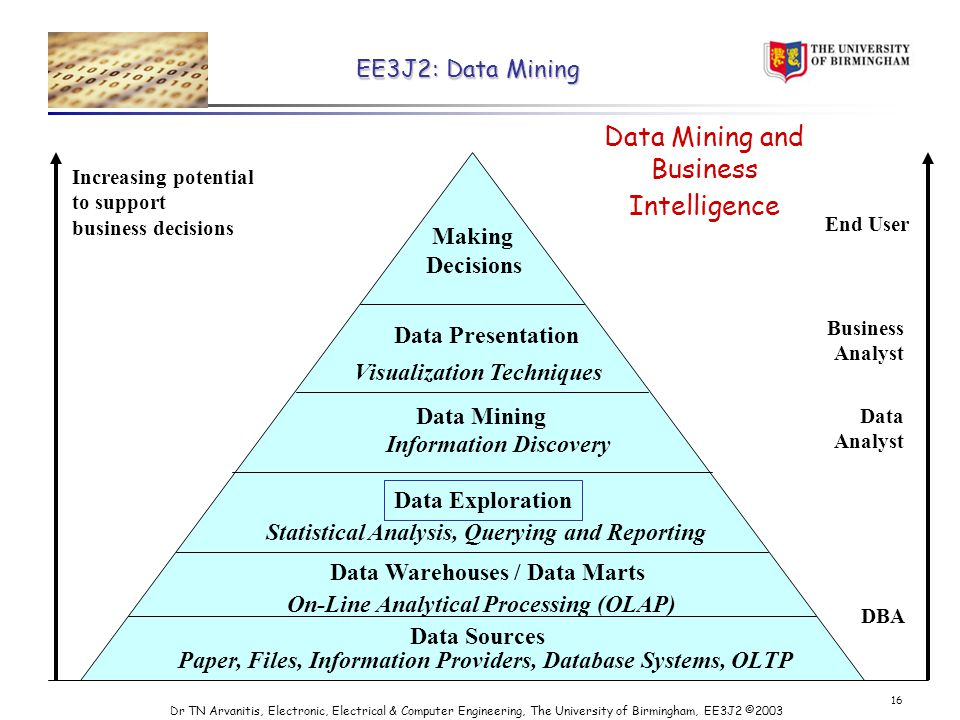 EE3J2: Data Mining Dr TN Arvanitis, Electronic, Electrical & Computer Engineering, The University of Birmingham, EE3J2 © Data Mining and Business Intelligence Increasing potential to support business decisions End User Business Analyst Data Analyst DBA Making Decisions Data Presentation Visualization Techniques Data Mining Information Discovery Data Exploration On-Line Analytical Processing (OLAP) Statistical Analysis, Querying and Reporting Data Warehouses / Data Marts Data Sources Paper, Files, Information Providers, Database Systems, OLTP