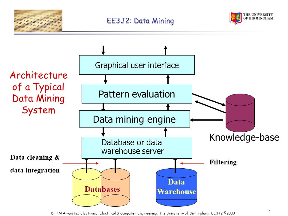 EE3J2: Data Mining Dr TN Arvanitis, Electronic, Electrical & Computer Engineering, The University of Birmingham, EE3J2 © Architecture of a Typical Data Mining System Data Warehouse Data cleaning & data integration Filtering Databases Database or data warehouse server Data mining engine Pattern evaluation Graphical user interface Knowledge-base