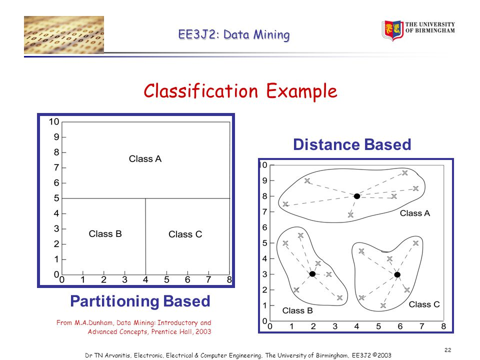 EE3J2: Data Mining Dr TN Arvanitis, Electronic, Electrical & Computer Engineering, The University of Birmingham, EE3J2 © Classification Example Distance Based Partitioning Based From M.A.Dunham, Data Mining: Introductory and Advanced Concepts, Prentice Hall, 2003