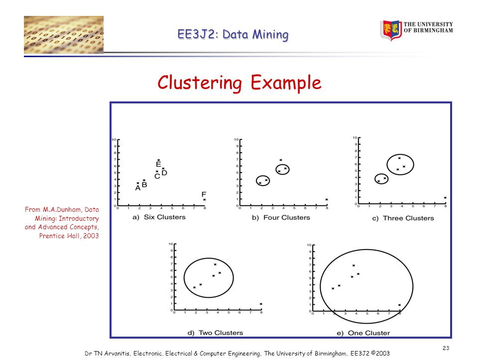 EE3J2: Data Mining Dr TN Arvanitis, Electronic, Electrical & Computer Engineering, The University of Birmingham, EE3J2 © Clustering Example From M.A.Dunham, Data Mining: Introductory and Advanced Concepts, Prentice Hall, 2003