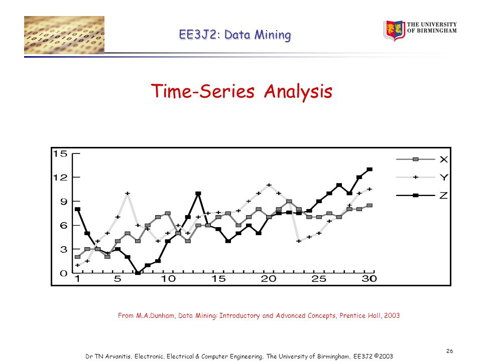 EE3J2: Data Mining Dr TN Arvanitis, Electronic, Electrical & Computer Engineering, The University of Birmingham, EE3J2 © Time-Series Analysis From M.A.Dunham, Data Mining: Introductory and Advanced Concepts, Prentice Hall, 2003