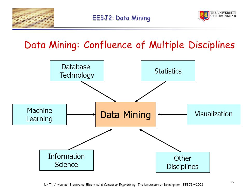 EE3J2: Data Mining Dr TN Arvanitis, Electronic, Electrical & Computer Engineering, The University of Birmingham, EE3J2 © Data Mining: Confluence of Multiple Disciplines Data Mining Database Technology Statistics Other Disciplines Information Science Machine Learning Visualization