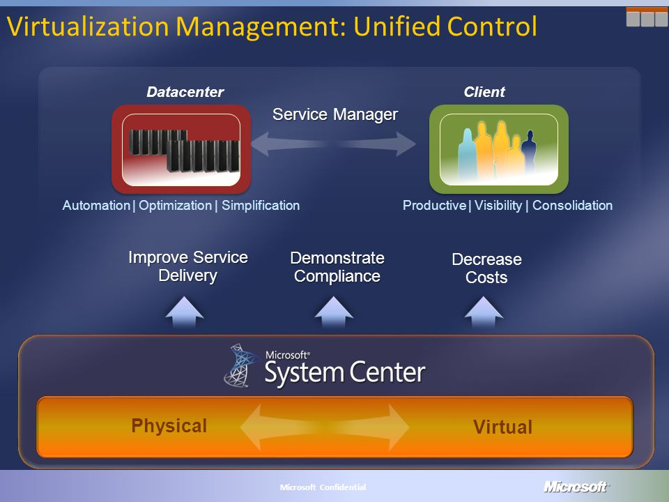 MICROSOFT CONFIDENTIAL Microsoft Confidential Virtualization Management: Unified Control Decrease Costs Improve Service Delivery Demonstrate Compliance Client Datacenter Service Manager Automation | Optimization | Simplification Productive | Visibility | Consolidation Physical Virtual