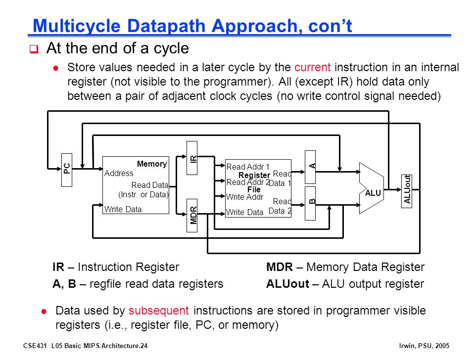 CSE431 L05 Basic MIPS Architecture.24Irwin, PSU, 2005  At the end of a cycle l Store values needed in a later cycle by the current instruction in an internal register (not visible to the programmer).