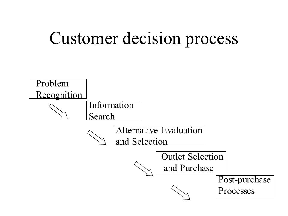 Customer decision process Problem Recognition Information Search Alternative Evaluation and Selection Outlet Selection and Purchase Post-purchase Processes