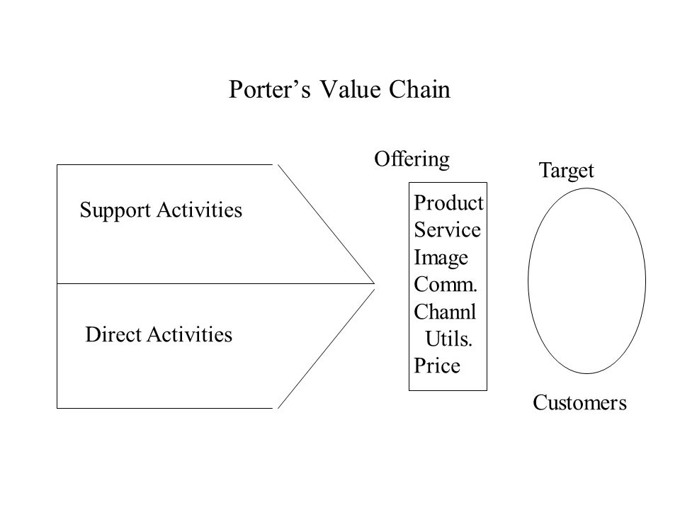 Porter's Value Chain Support Activities Direct Activities Offering Target Customers Product Service Image Comm.