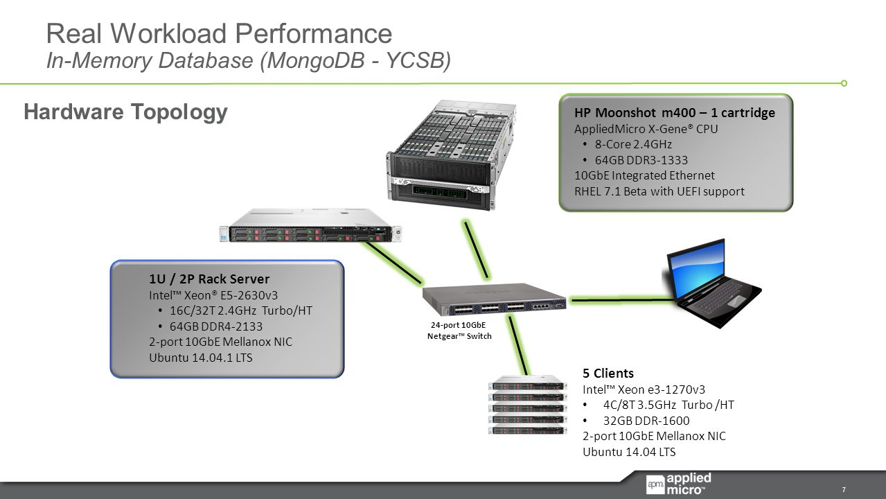1 AppliedMicro X-Gene ® ARM Processors Optimized Scale-Out
