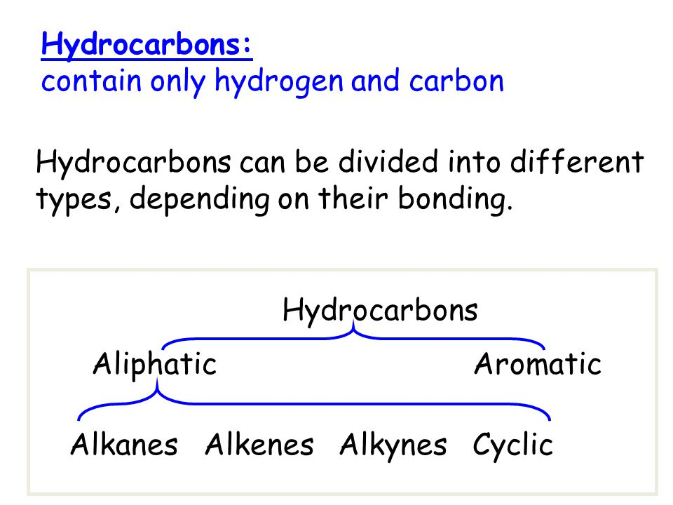 Hydrocarbons: contain only hydrogen and carbon Hydrocarbons AliphaticAromatic AlkanesAlkenesAlkynesCyclic Hydrocarbons can be divided into different types, depending on their bonding.