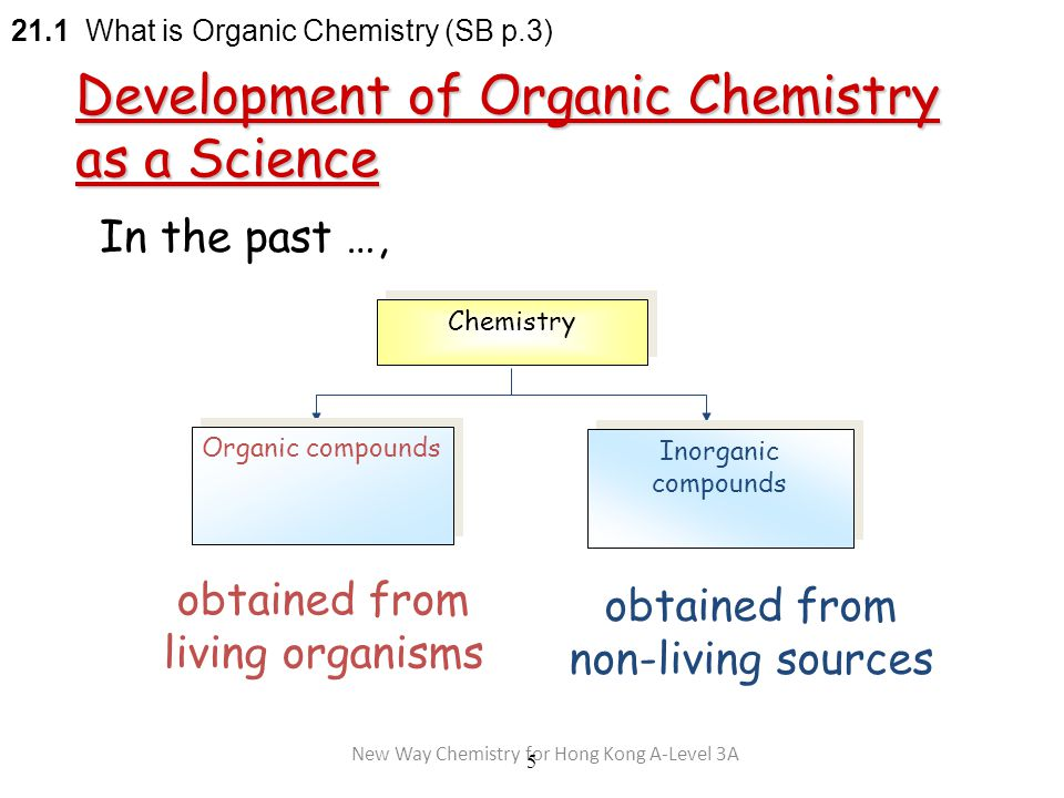 New Way Chemistry for Hong Kong A-Level 3A 5 In the past …, Chemistry Organic compounds obtained from living organisms Inorganic compounds obtained from non-living sources 21.1 What is Organic Chemistry (SB p.3) Development of Organic Chemistry as a Science