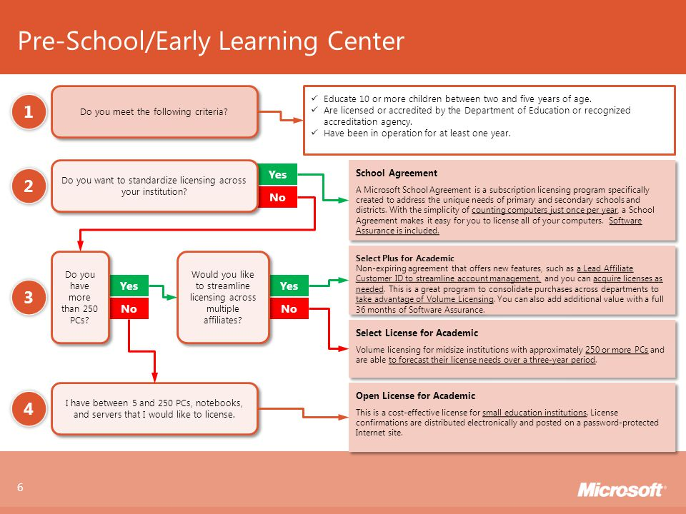 How To Buy In Public Sector Microsoft Public Sector Overview
