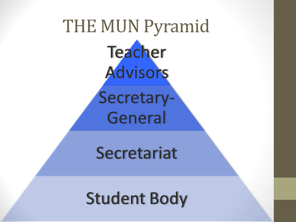 THE MUN Pyramid Teacher Advisors Secretary- General Secretariat Student Body
