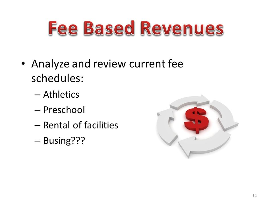 Analyze and review current fee schedules: – Athletics – Preschool – Rental of facilities – Busing .