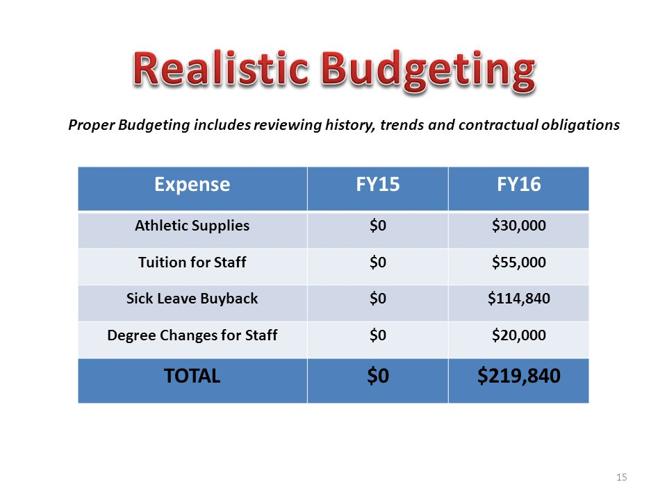 ExpenseFY15FY16 Athletic Supplies$0$30,000 Tuition for Staff$0$55,000 Sick Leave Buyback$0$114,840 Degree Changes for Staff$0$20,000 TOTAL$0$219,840 Proper Budgeting includes reviewing history, trends and contractual obligations 15