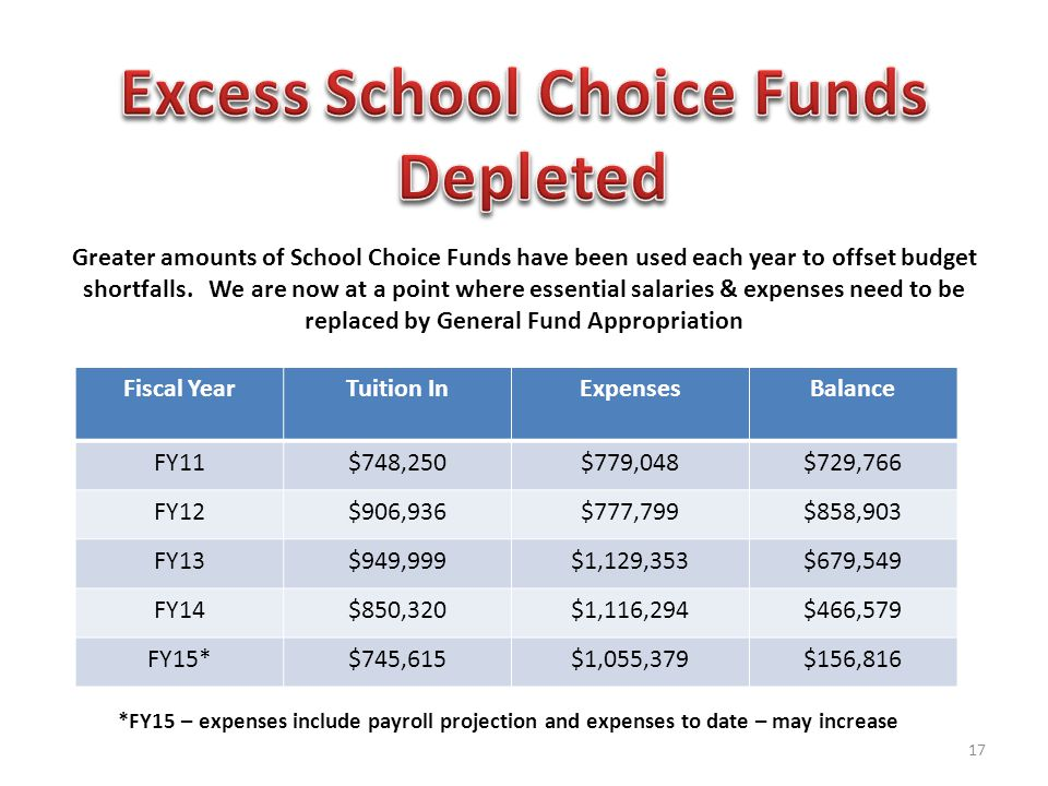 Fiscal YearTuition InExpensesBalance FY11$748,250$779,048$729,766 FY12$906,936$777,799$858,903 FY13$949,999$1,129,353$679,549 FY14$850,320$1,116,294$466,579 FY15*$745,615$1,055,379$156,816 *FY15 – expenses include payroll projection and expenses to date – may increase Greater amounts of School Choice Funds have been used each year to offset budget shortfalls.