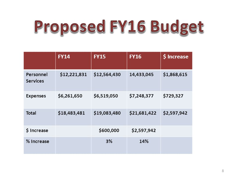 FY14FY15FY16$ Increase Personnel Services $12,221,831$12,564,43014,433,045$1,868,615 Expenses$6,261,650$6,519,050$7,248,377$729,327 Total$18,483,481$19,083,480$21,681,422$2,597,942 $ Increase$600,000$2,597,942 % Increase3%14% 8