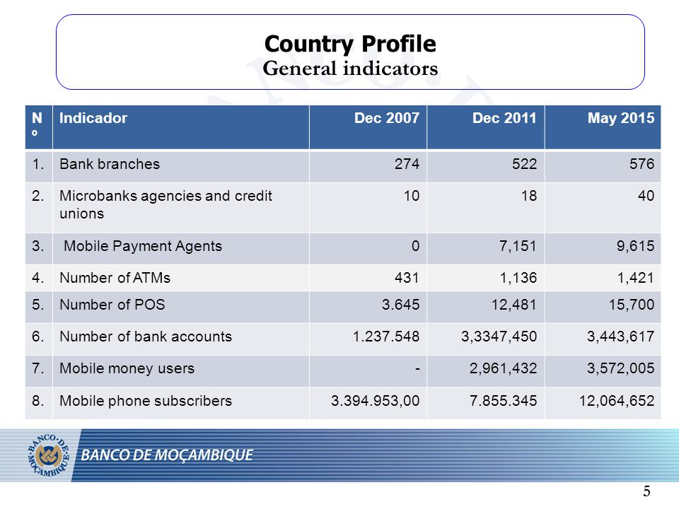 Country Profile General indicators 5 NºNº IndicadorDec 2007Dec 2011May Bank branches Microbanks agencies and credit unions