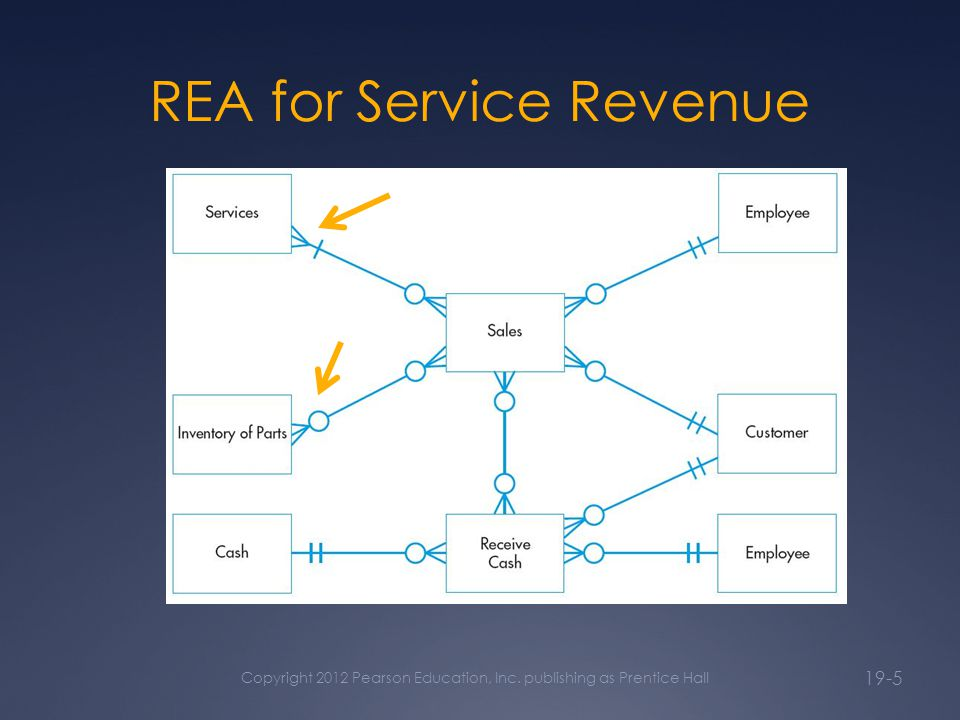 Special topics in rea modeling copyright 2012 pearson education 5 rea for service revenue copyright 2012 pearson education inc publishing as prentice hall 19 5 ccuart Images