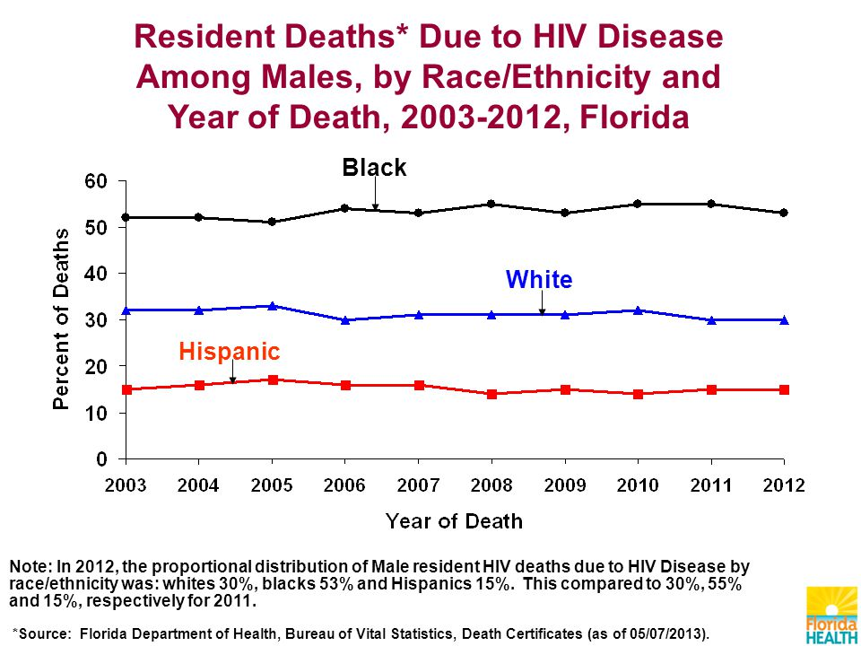Resident Deaths* Due to HIV Disease Among Males, by Race/Ethnicity and Year of Death, , Florida Black Hispanic White Note: In 2012, the proportional distribution of Male resident HIV deaths due to HIV Disease by race/ethnicity was: whites 30%, blacks 53% and Hispanics 15%.