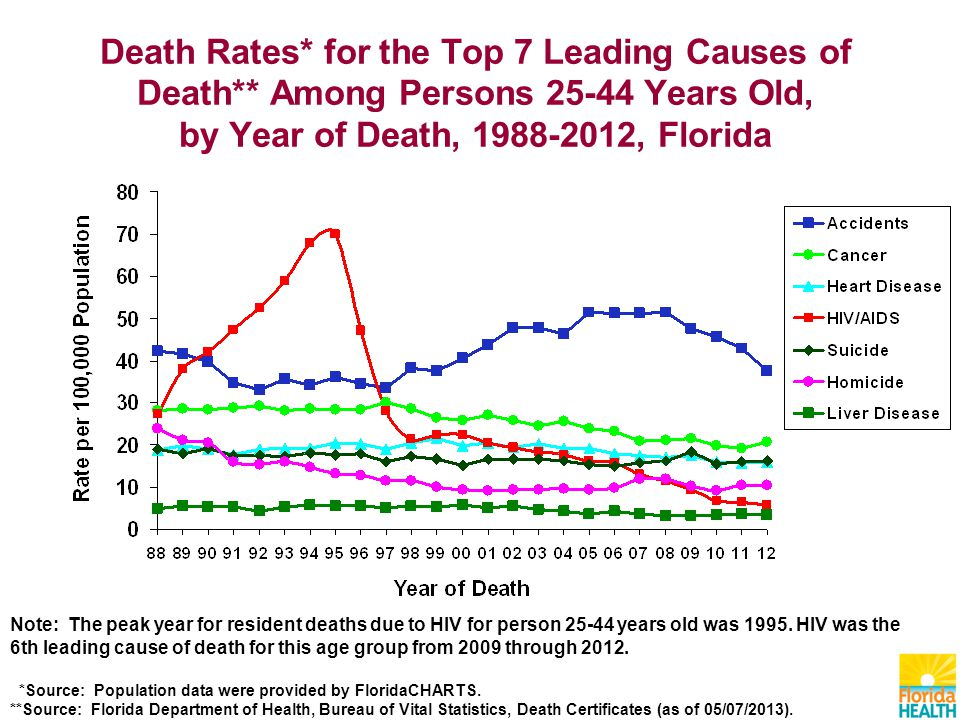 Death Rates* for the Top 7 Leading Causes of Death** Among Persons Years Old, by Year of Death, , Florida Note: The peak year for resident deaths due to HIV for person years old was 1995.