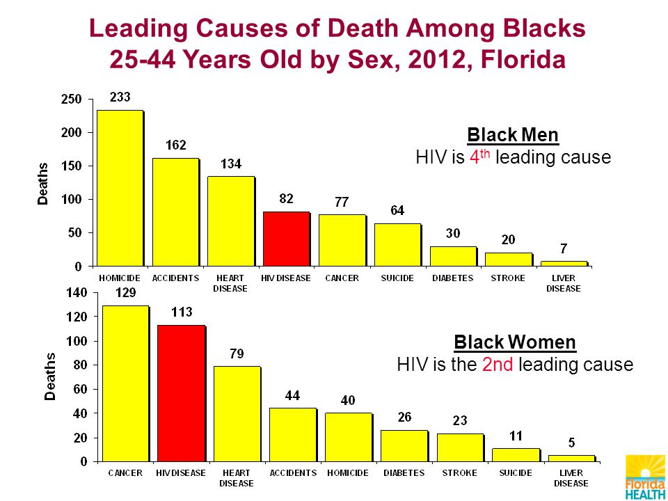 Leading Causes of Death Among Blacks Years Old by Sex, 2012, Florida Black Women HIV is the 2nd leading cause Black Men HIV is 4 th leading cause