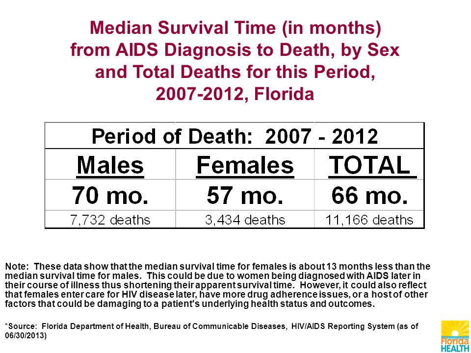 Median Survival Time (in months) from AIDS Diagnosis to Death, by Sex and Total Deaths for this Period, , Florida Note: These data show that the median survival time for females is about 13 months less than the median survival time for males.