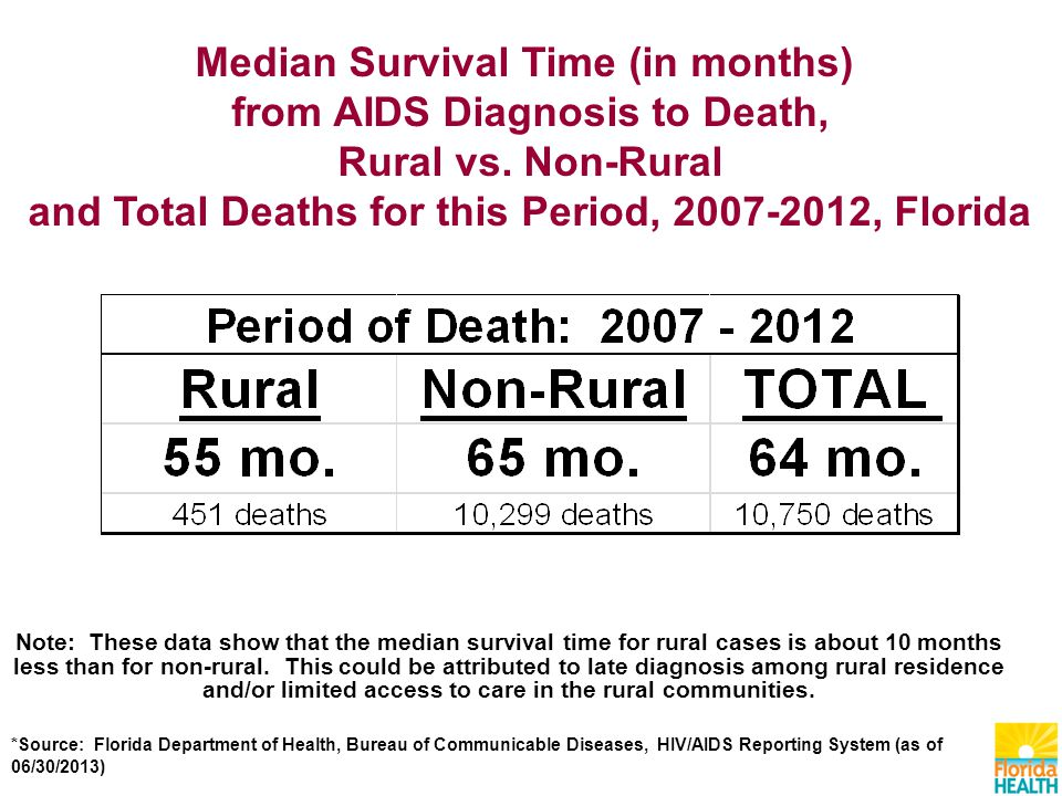 Median Survival Time (in months) from AIDS Diagnosis to Death, Rural vs.