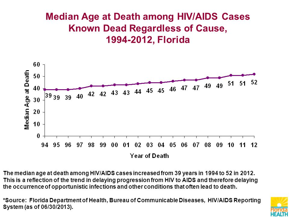 Median Age at Death among HIV/AIDS Cases Known Dead Regardless of Cause, , Florida The median age at death among HIV/AIDS cases increased from 39 years in 1994 to 52 in 2012.