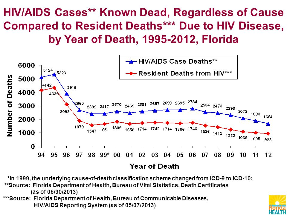 HIV/AIDS Cases** Known Dead, Regardless of Cause Compared to Resident Deaths*** Due to HIV Disease, by Year of Death, , Florida *In 1999, the underlying cause-of-death classification scheme changed from ICD-9 to ICD-10; **Source: Florida Department of Health, Bureau of Vital Statistics, Death Certificates (as of 06/30/2013) ***Source: Florida Department of Health, Bureau of Communicable Diseases, HIV/AIDS Reporting System (as of 05/07/2013)