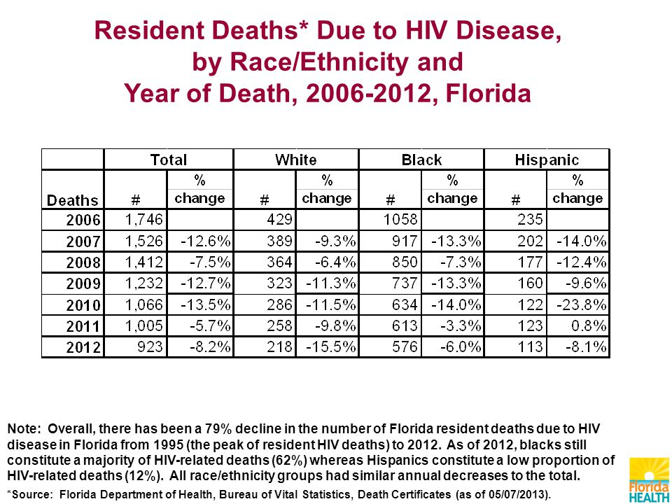 Resident Deaths* Due to HIV Disease, by Race/Ethnicity and Year of Death, , Florida Note: Overall, there has been a 79% decline in the number of Florida resident deaths due to HIV disease in Florida from 1995 (the peak of resident HIV deaths) to 2012.