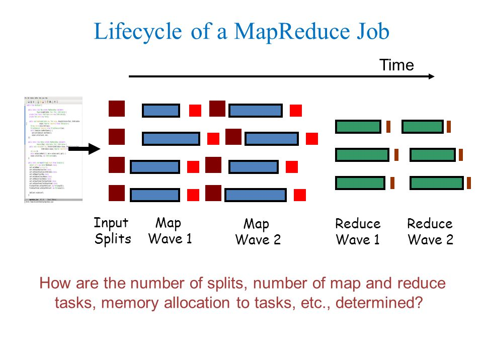 Map Wave 1 Reduce Wave 1 Map Wave 2 Reduce Wave 2 Input Splits Lifecycle of a MapReduce Job Time How are the number of splits, number of map and reduce tasks, memory allocation to tasks, etc., determined
