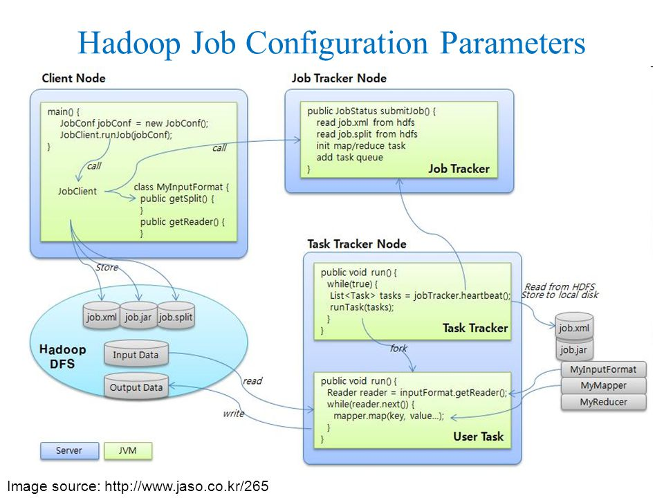 Image source:   Hadoop Job Configuration Parameters
