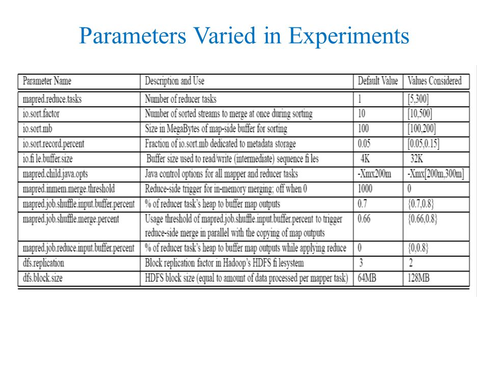 Parameters Varied in Experiments