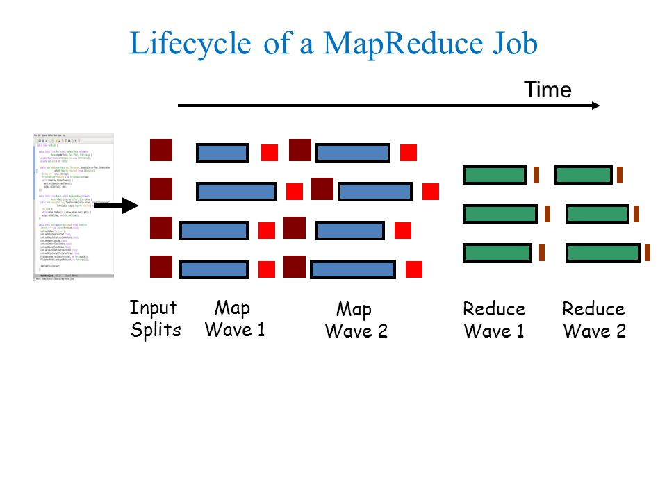 Map Wave 1 Reduce Wave 1 Map Wave 2 Reduce Wave 2 Input Splits Lifecycle of a MapReduce Job Time