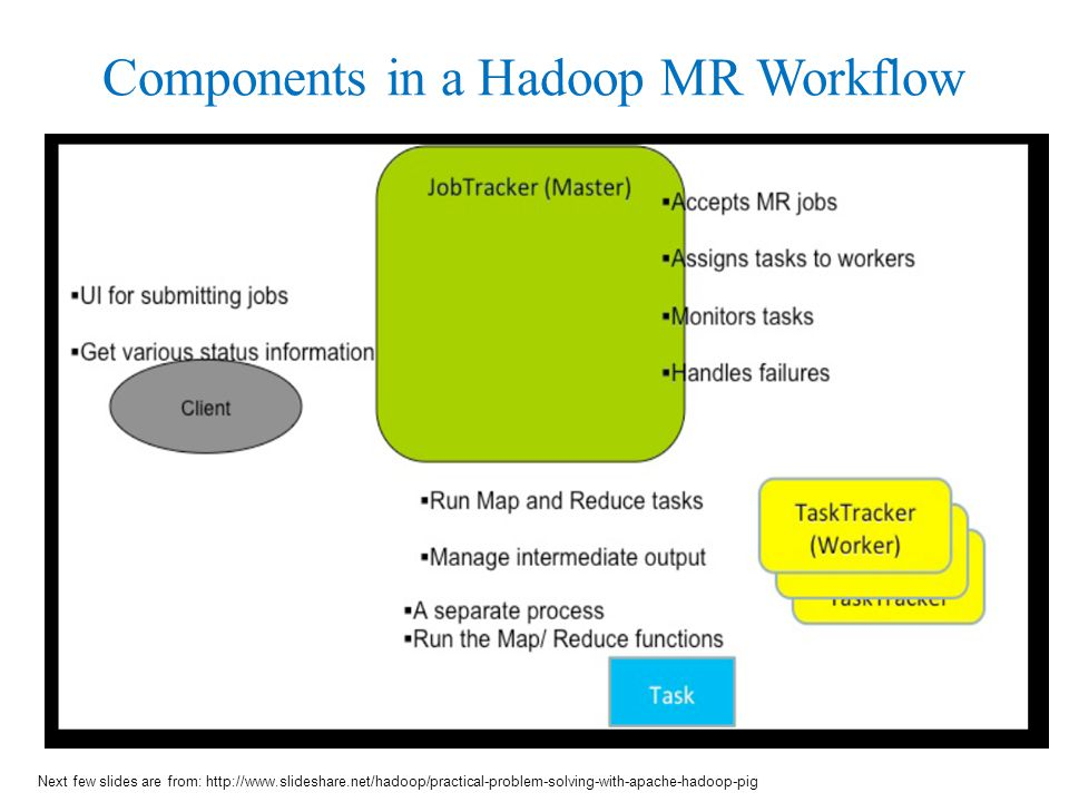 Components in a Hadoop MR Workflow Next few slides are from:
