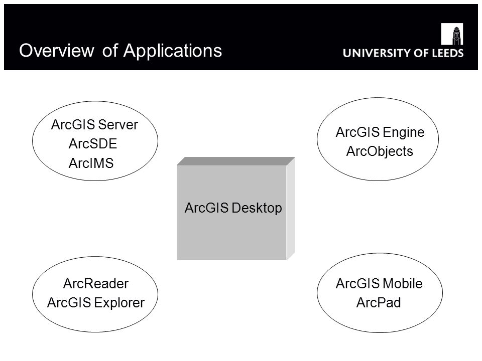 Overview of Applications ArcGIS Desktop ArcGIS Server ArcSDE ArcIMS ArcGIS Mobile ArcPad ArcGIS Engine ArcObjects ArcReader ArcGIS Explorer 5