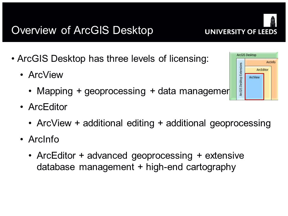 Overview of ArcGIS Desktop ArcGIS Desktop has three levels of licensing: ArcView Mapping + geoprocessing + data management ArcEditor ArcView + additional editing + additional geoprocessing ArcInfo ArcEditor + advanced geoprocessing + extensive database management + high-end cartography 6