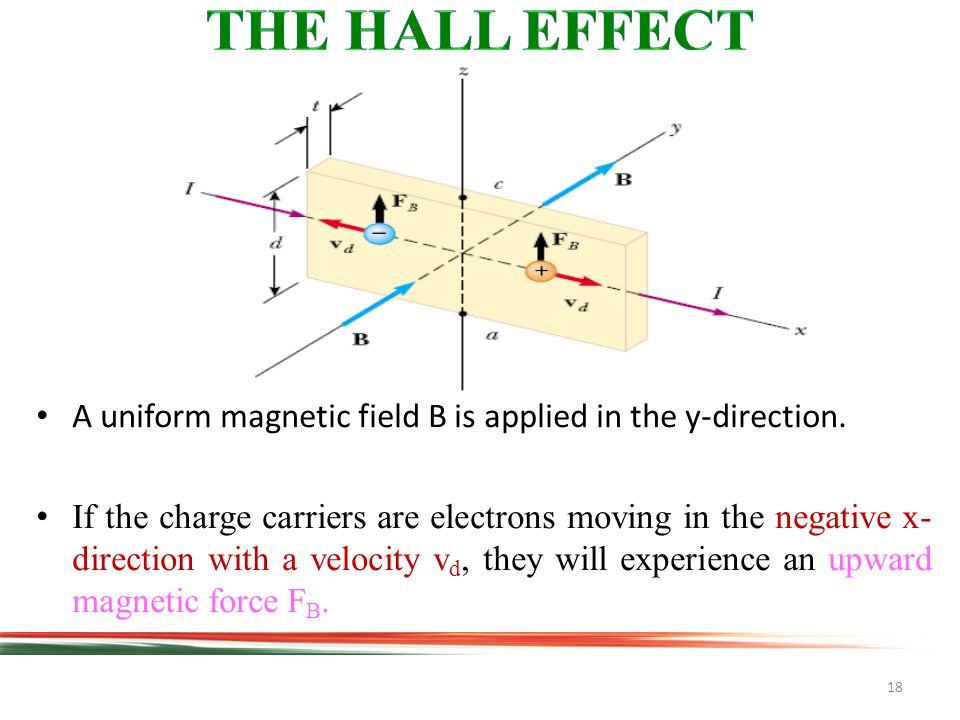 18 A uniform magnetic field B is applied in the y-direction.