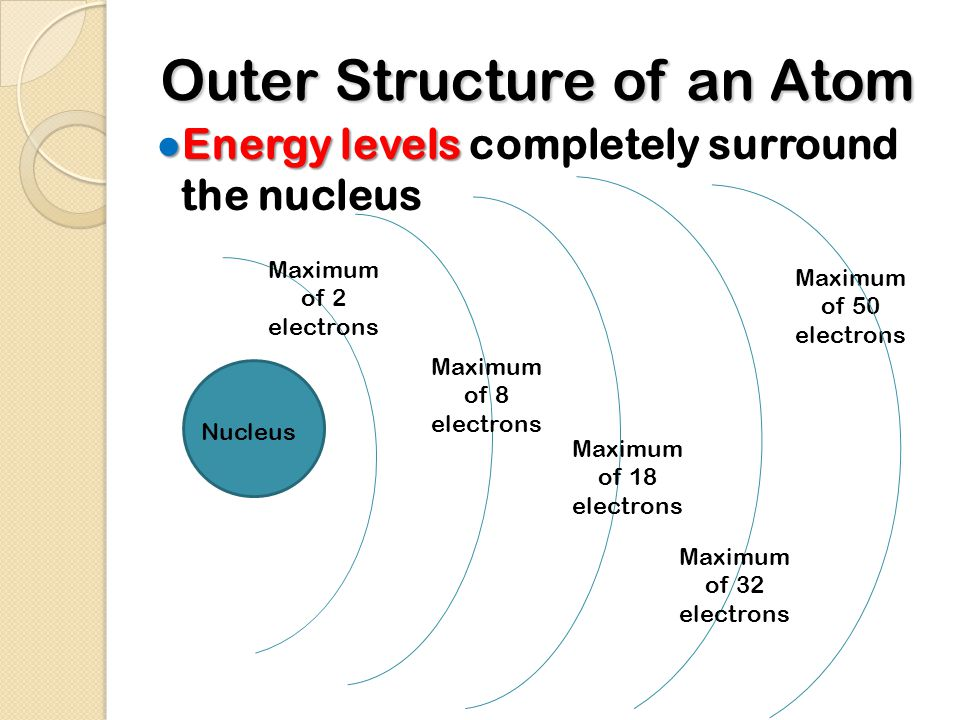Outer Structure of an Atom ● Energy levels ● Energy levels completely surround the nucleus Maximum of 2 electrons Nucleus Maximum of 8 electrons Maximum of 18 electrons Maximum of 32 electrons Maximum of 50 electrons