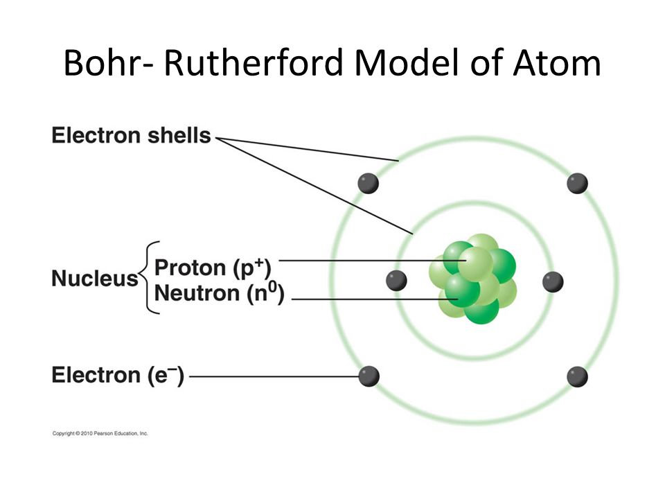 Structure of the atom bohr rutherford model of atom ppt download 2 bohr rutherford model of atom ccuart Gallery