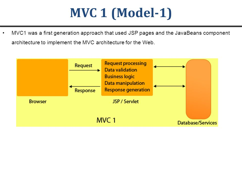 MVC 1 (Model-1) MVC1 was a first generation approach that used JSP pages and the JavaBeans component architecture to implement the MVC architecture for the Web.