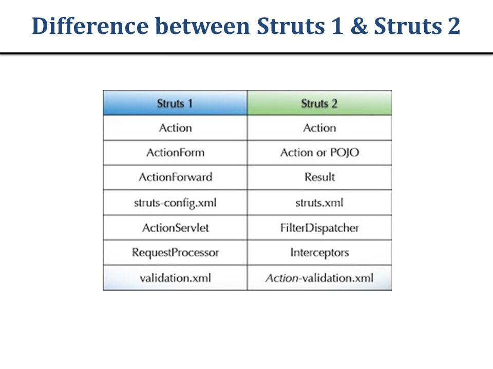 Difference between Struts 1 & Struts 2