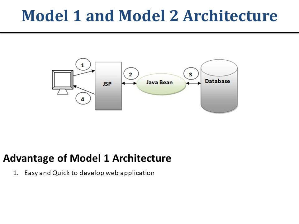 Model 1 and Model 2 Architecture Advantage of Model 1 Architecture 1.Easy and Quick to develop web application